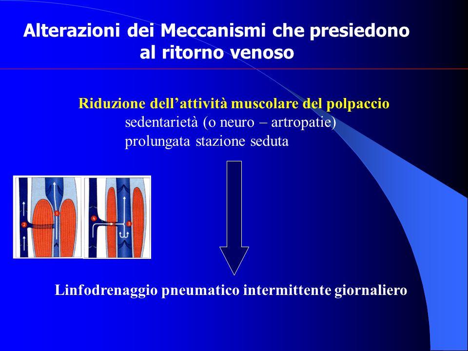 Alterazioni dei Meccanismi che presiedono al ritorno venoso Riduzione dellattività muscolare del polpaccio sedentarietà (o neuro – artropatie) prolung