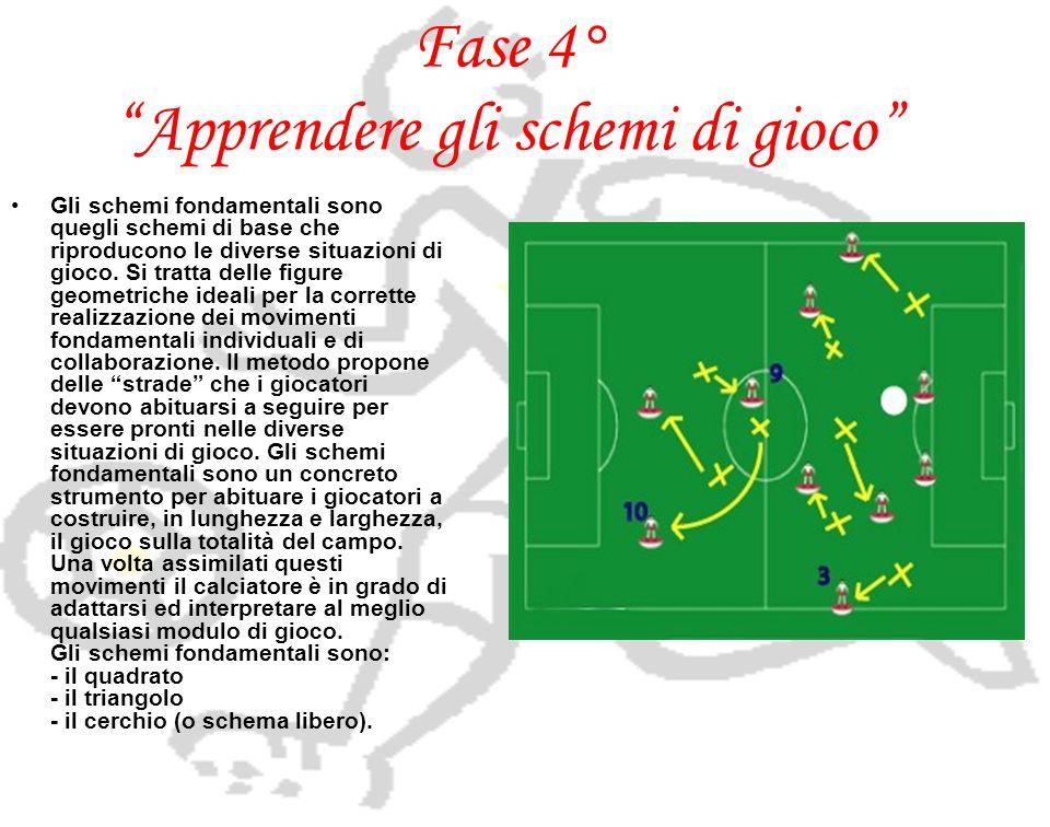 Fase 4° Apprendere gli schemi di gioco Gli schemi fondamentali sono quegli schemi di base che riproducono le diverse situazioni di gioco. Si tratta de