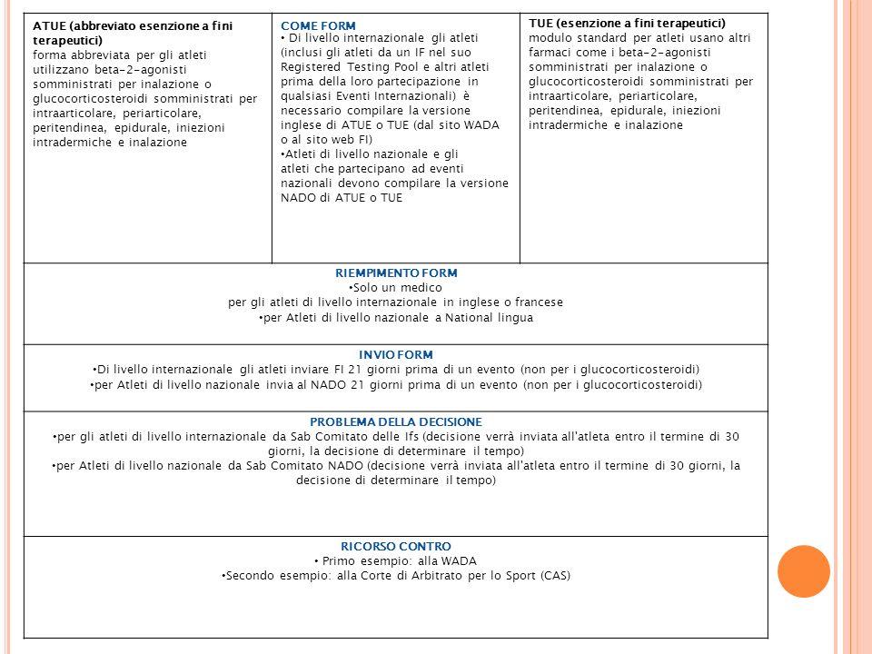 ATUE (abbreviato esenzione a fini terapeutici) forma abbreviata per gli atleti utilizzano beta-2-agonisti somministrati per inalazione o glucocorticosteroidi somministrati per intraarticolare, periarticolare, peritendinea, epidurale, iniezioni intradermiche e inalazione COME FORM Di livello internazionale gli atleti (inclusi gli atleti da un IF nel suo Registered Testing Pool e altri atleti prima della loro partecipazione in qualsiasi Eventi Internazionali) è necessario compilare la versione inglese di ATUE o TUE (dal sito WADA o al sito web FI) Atleti di livello nazionale e gli atleti che partecipano ad eventi nazionali devono compilare la versione NADO di ATUE o TUE TUE (esenzione a fini terapeutici) modulo standard per atleti usano altri farmaci come i beta-2-agonisti somministrati per inalazione o glucocorticosteroidi somministrati per intraarticolare, periarticolare, peritendinea, epidurale, iniezioni intradermiche e inalazione RIEMPIMENTO FORM Solo un medico per gli atleti di livello internazionale in inglese o francese per Atleti di livello nazionale a National lingua INVIO FORM Di livello internazionale gli atleti inviare FI 21 giorni prima di un evento (non per i glucocorticosteroidi) per Atleti di livello nazionale invia al NADO 21 giorni prima di un evento (non per i glucocorticosteroidi) PROBLEMA DELLA DECISIONE per gli atleti di livello internazionale da Sab Comitato delle Ifs (decisione verrà inviata all atleta entro il termine di 30 giorni, la decisione di determinare il tempo) per Atleti di livello nazionale da Sab Comitato NADO (decisione verrà inviata all atleta entro il termine di 30 giorni, la decisione di determinare il tempo) RICORSO CONTRO Primo esempio: alla WADA Secondo esempio: alla Corte di Arbitrato per lo Sport (CAS)