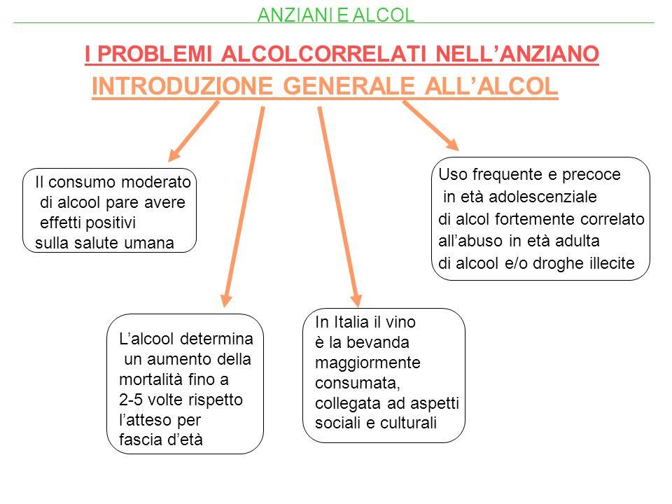 CARATTERISTICHE DIVERSI TIPI DI ANZIANI ALCOLISTI alcolisti precoci alcolisti tardivi alcolisti secondari COMPLICANZE ALCOL CORRELATE NELLANZIANO alterazioni fisiologiche demenza depressione ANZIANI E ALCOL