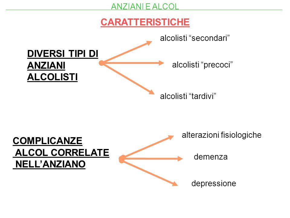 CARATTERISTICHE DIVERSI TIPI DI ANZIANI ALCOLISTI alcolisti precoci alcolisti tardivi alcolisti secondari COMPLICANZE ALCOL CORRELATE NELLANZIANO alte