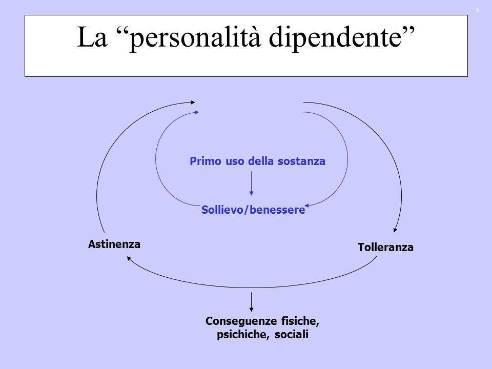 5 La personalità dipendente Primo uso della sostanza Sollievo/benessere Riutilizzo della sostanza Tolleranza Astinenza Conseguenze fisiche, psichiche,