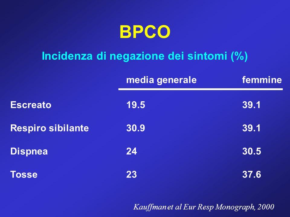 BPCO Incidenza di negazione dei sintomi (%) media generalefemmine Escreato19.539.1 Respiro sibilante30.939.1 Dispnea2430.5 Tosse2337.6 Kauffman et al