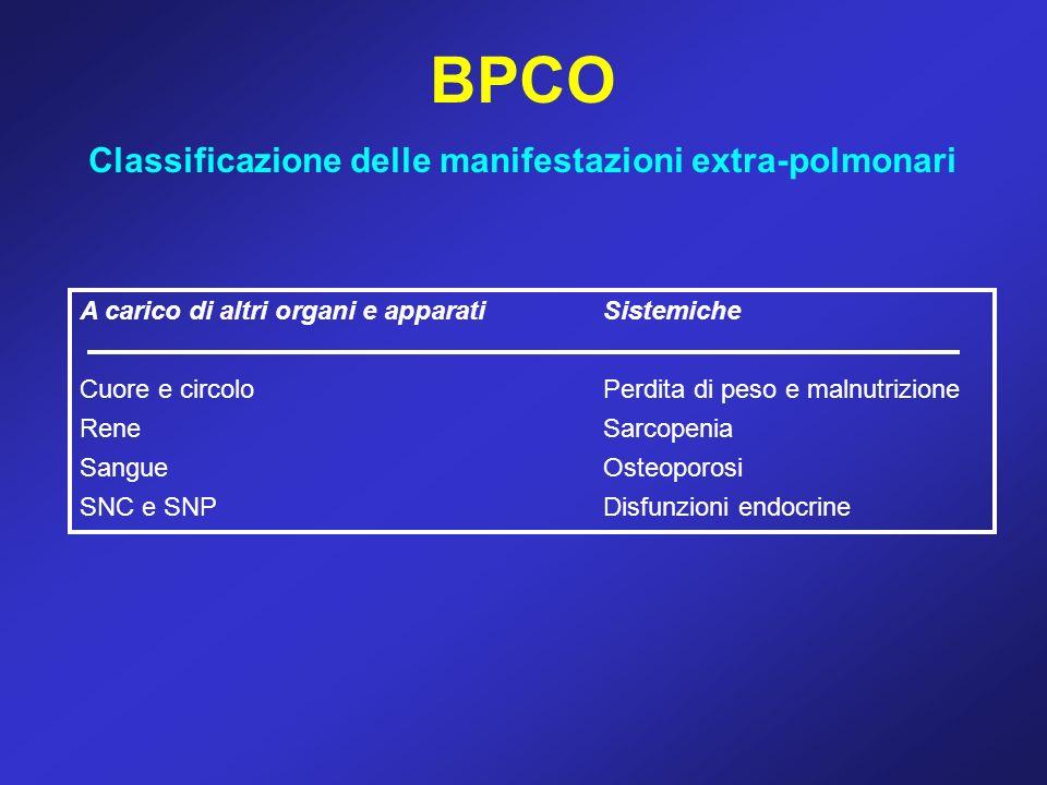 BPCO Classificazione delle manifestazioni extra-polmonari A carico di altri organi e apparatiSistemiche Cuore e circoloPerdita di peso e malnutrizione