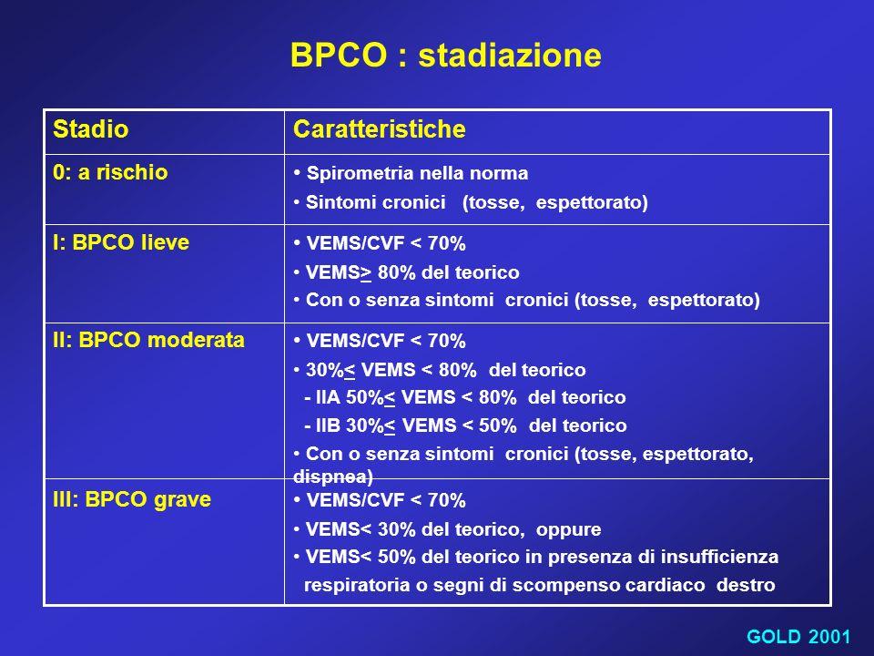 VEMS/CVF < 70% VEMS< 30% del teorico, oppure VEMS< 50% del teorico in presenza di insufficienza respiratoria o segni di scompenso cardiaco destro III: