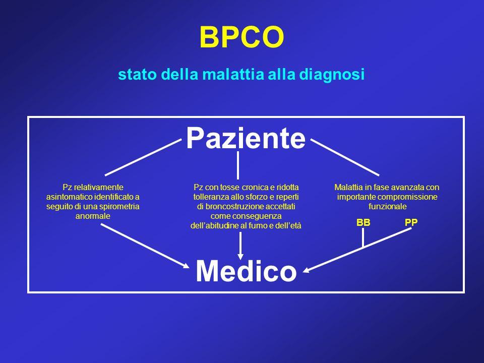 BPCO stato della malattia alla diagnosi Paziente Medico Pz relativamente asintomatico identificato a seguito di una spirometria anormale Pz con tosse
