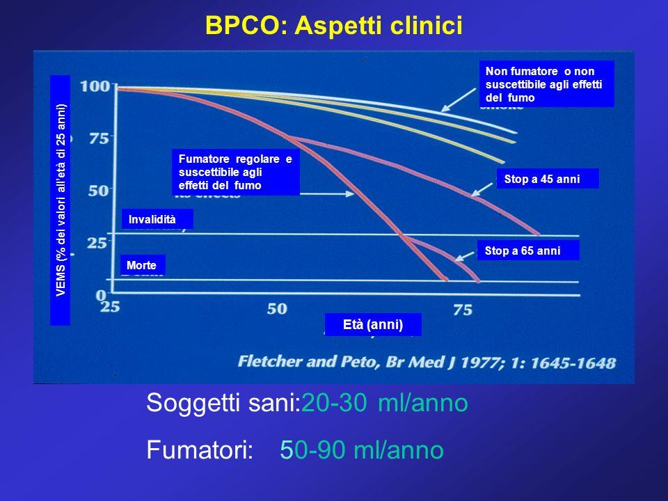 BPCO: Aspetti clinici Fumatore regolare e suscettibile agli effetti del fumo Non fumatore o non suscettibile agli effetti del fumo Stop a 45 anni Stop