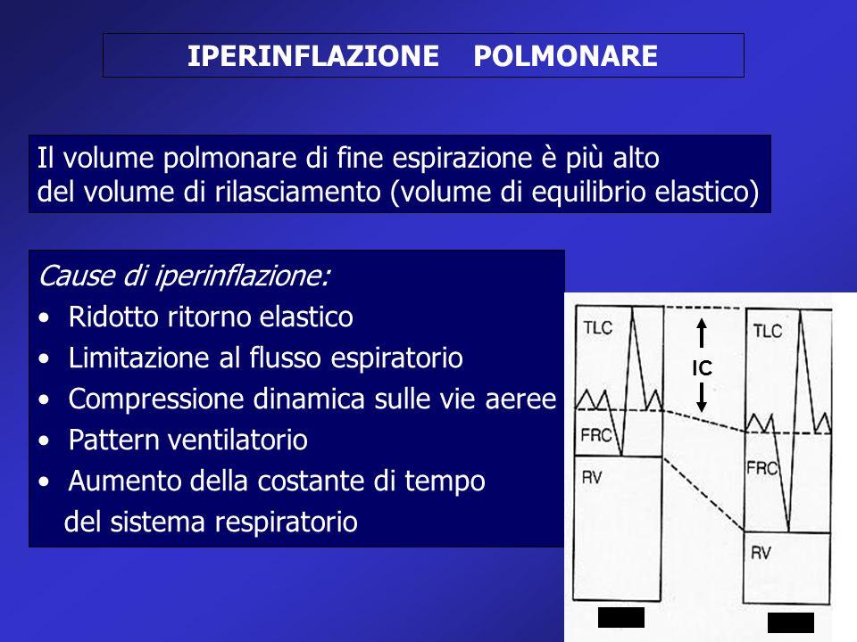 IPERINFLAZIONE POLMONARE Cause di iperinflazione: Ridotto ritorno elastico Limitazione al flusso espiratorio Compressione dinamica sulle vie aeree Pat