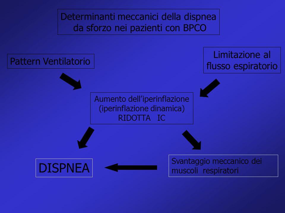 Limitazione al flusso espiratorio Pattern Ventilatorio Aumento delliperinflazione (iperinflazione dinamica) RIDOTTA IC Svantaggio meccanico dei muscol