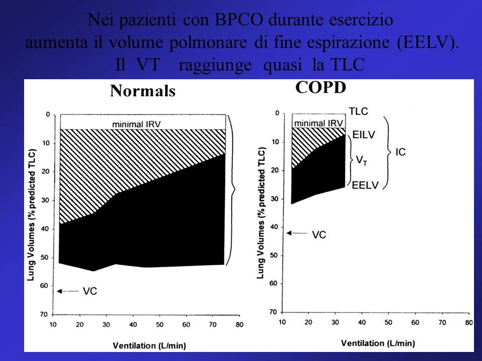 Nei pazienti con BPCO durante esercizio aumenta il volume polmonare di fine espirazione (EELV). Il VT raggiunge quasi la TLC