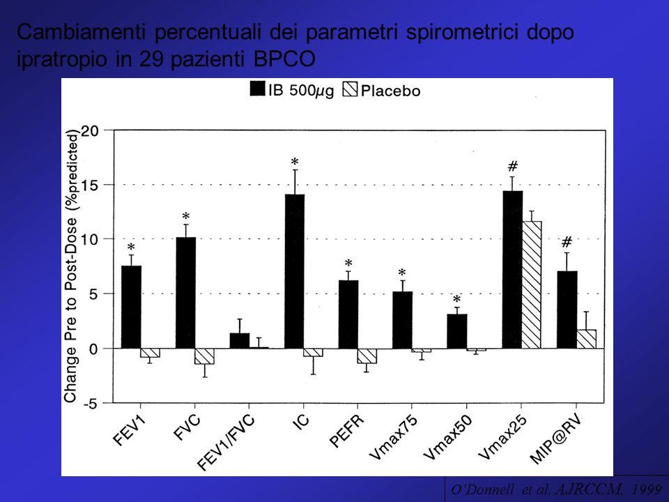 ODonnell et al. AJRCCM, 1999 Cambiamenti percentuali dei parametri spirometrici dopo ipratropio in 29 pazienti BPCO