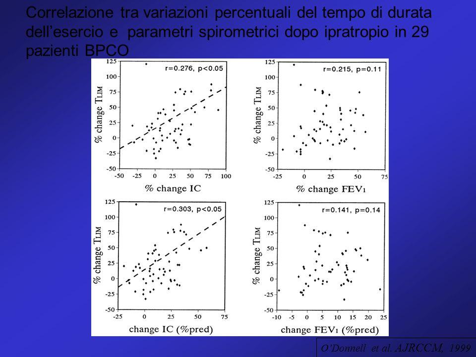 ODonnell et al. AJRCCM, 1999 Correlazione tra variazioni percentuali del tempo di durata dellesercio e parametri spirometrici dopo ipratropio in 29 pa