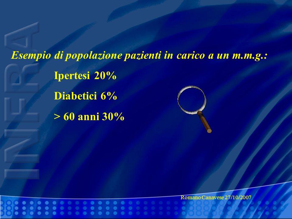 Esempio di popolazione pazienti in carico a un m.m.g.: Ipertesi 20% Diabetici 6% > 60 anni 30% Romano Canavese 27/10/2007