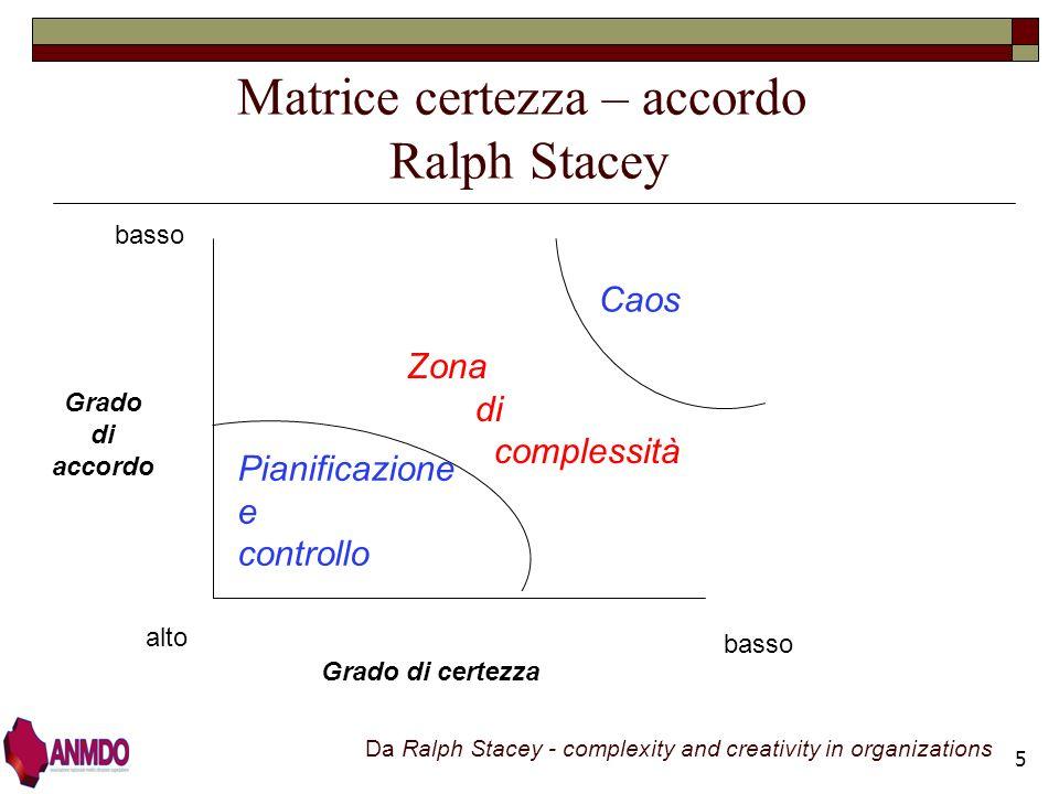 6 elevato basso grado di certezza basso grado di accordo standard, linee-guida innovazione creatività dibattito trial & error sperimentazioni priorità Diagramma di Stacey
