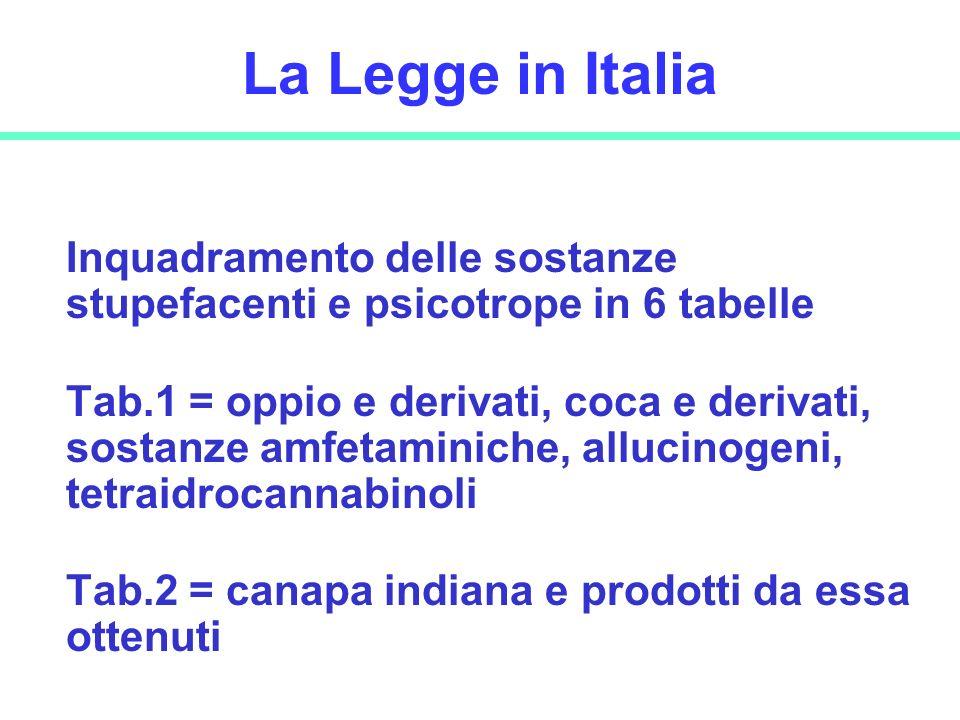 15 La Legge in Italia Inquadramento delle sostanze stupefacenti e psicotrope in 6 tabelle Tab.1 = oppio e derivati, coca e derivati, sostanze amfetami