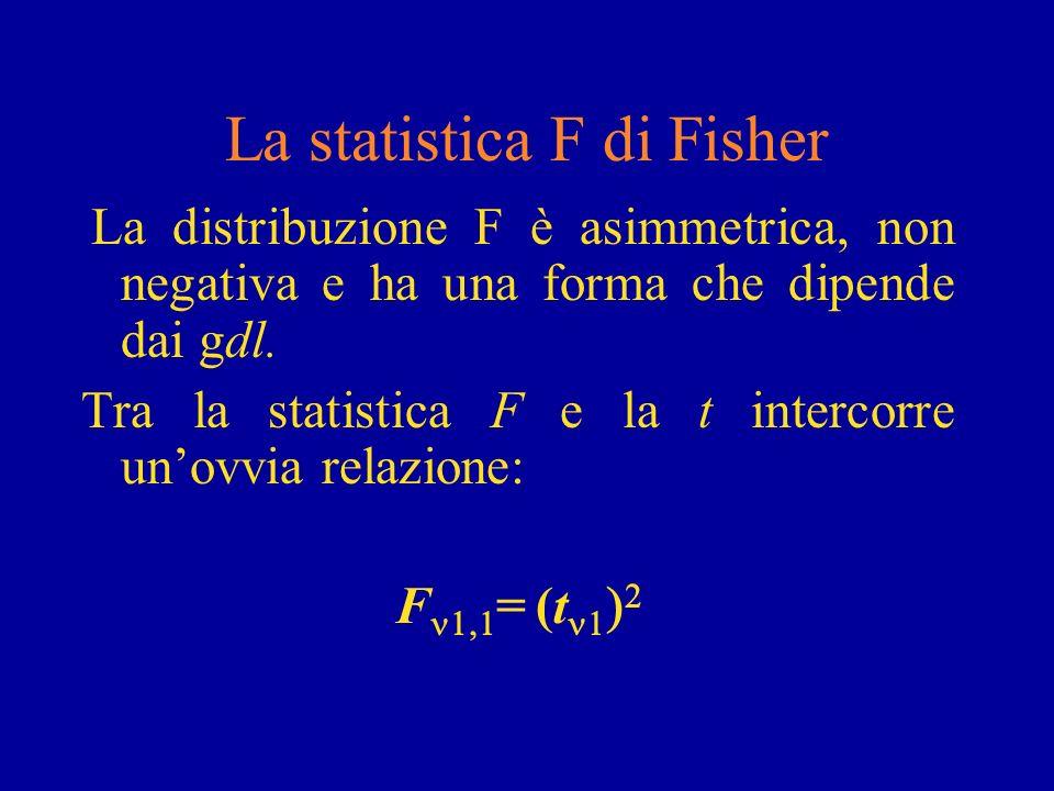 La statistica F di Fisher La distribuzione F è asimmetrica, non negativa e ha una forma che dipende dai gdl. Tra la statistica F e la t intercorre uno