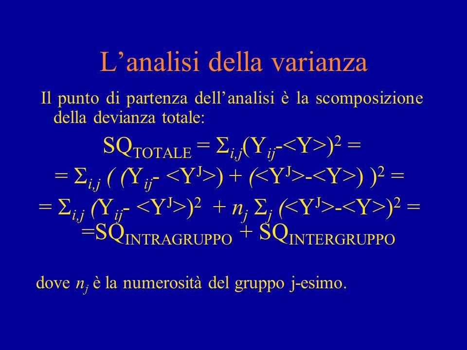 Lanalisi della varianza Il punto di partenza dellanalisi è la scomposizione della devianza totale: SQ TOTALE = i,j (Y ij - ) 2 = = i,j ( (Y ij - ) + (