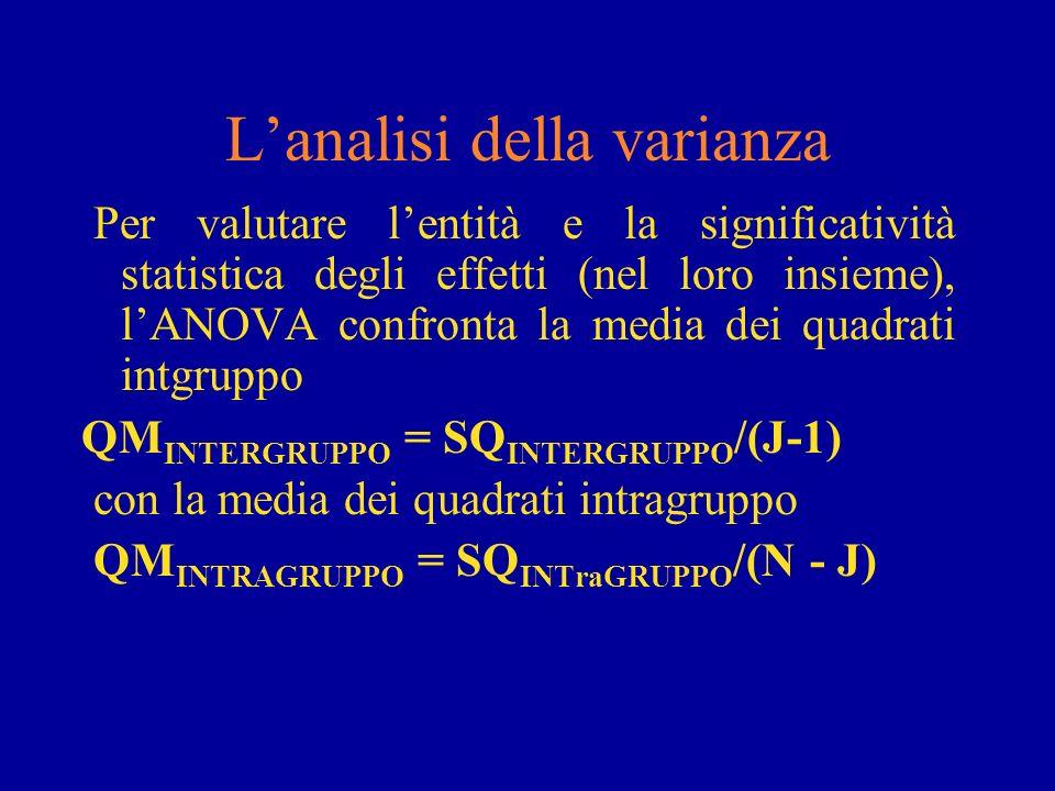 Lanalisi della varianza Per valutare lentità e la significatività statistica degli effetti (nel loro insieme), lANOVA confronta la media dei quadrati
