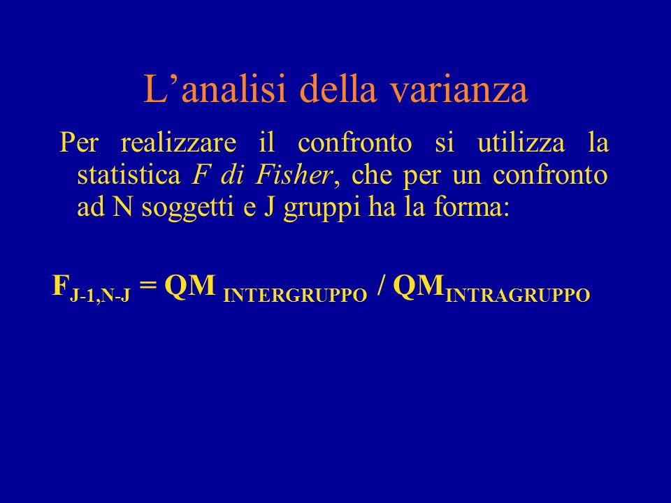 Lanalisi della varianza Per realizzare il confronto si utilizza la statistica F di Fisher, che per un confronto ad N soggetti e J gruppi ha la forma: