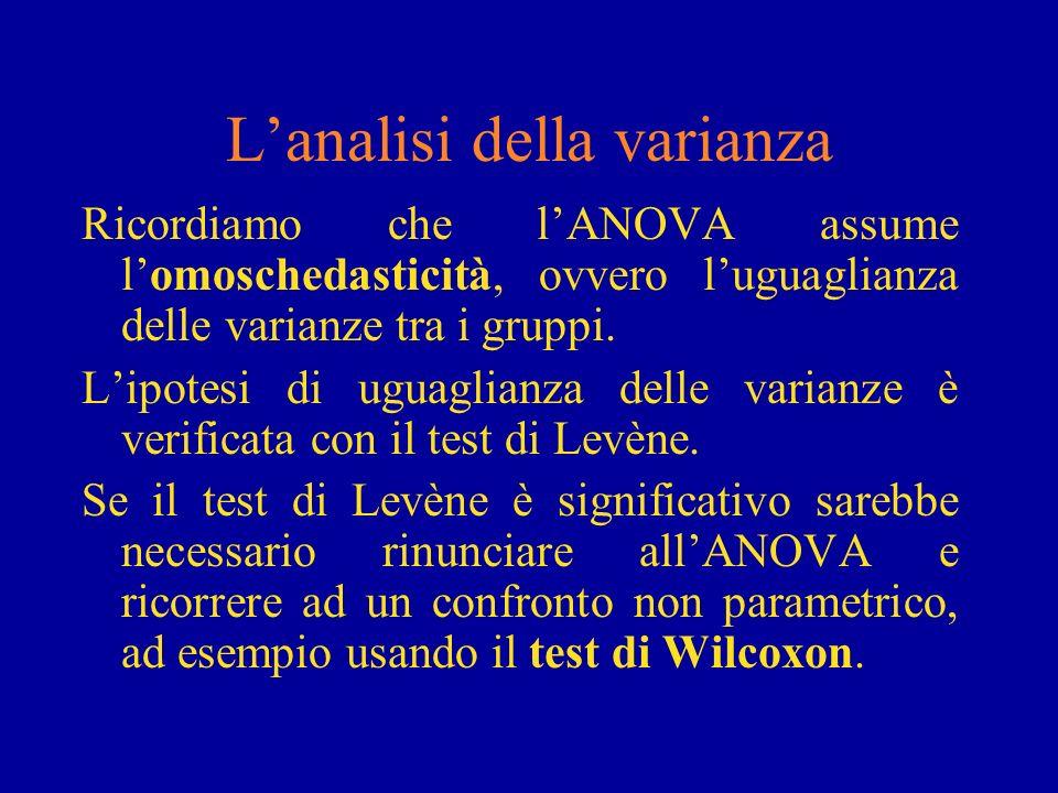 Lanalisi della varianza Ricordiamo che lANOVA assume lomoschedasticità, ovvero luguaglianza delle varianze tra i gruppi. Lipotesi di uguaglianza delle