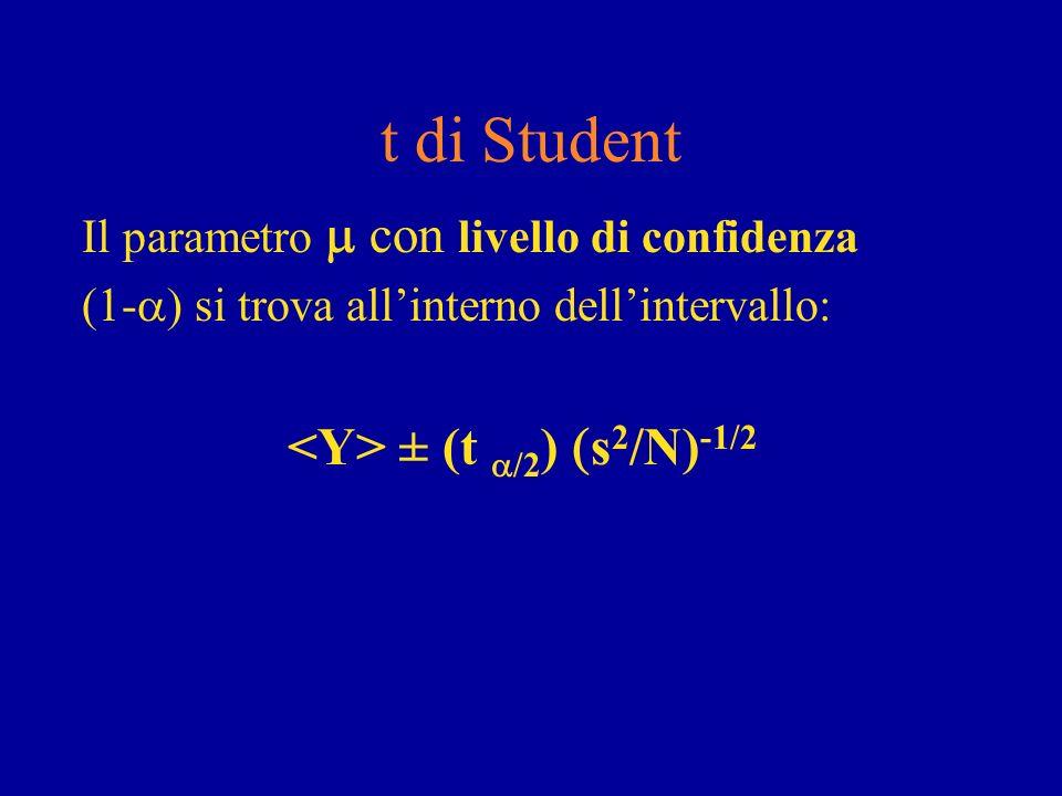 t di Student Il parametro con livello di confidenza (1- si trova allinterno dellintervallo: ± (t /2 ) s 2 /N) -1/2