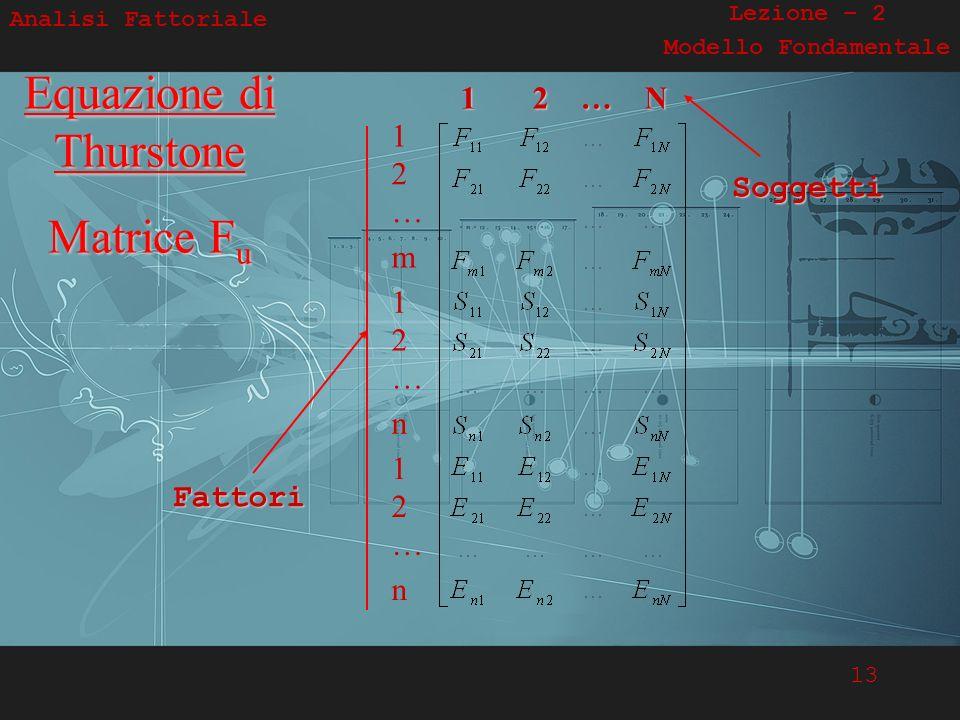 13 Analisi Fattoriale Lezione – 2 Modello FondamentaleEquazione di Thurstone Matrice Fu 1 2 … N 1 2 … m 1 2 … n 1 2 … n Fattori Soggetti