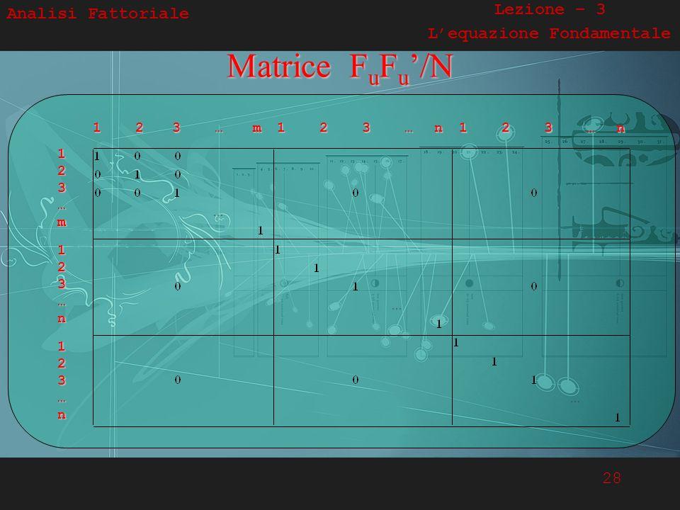 28 Analisi Fattoriale Lezione – 3 Lequazione FondamentaleMatrice FuFu/N 1 2 3 … m 1 2 3 … m 1 2 3 … n 123…m123…m123…m123…m 123…n123…n123…n123…n 123…n1