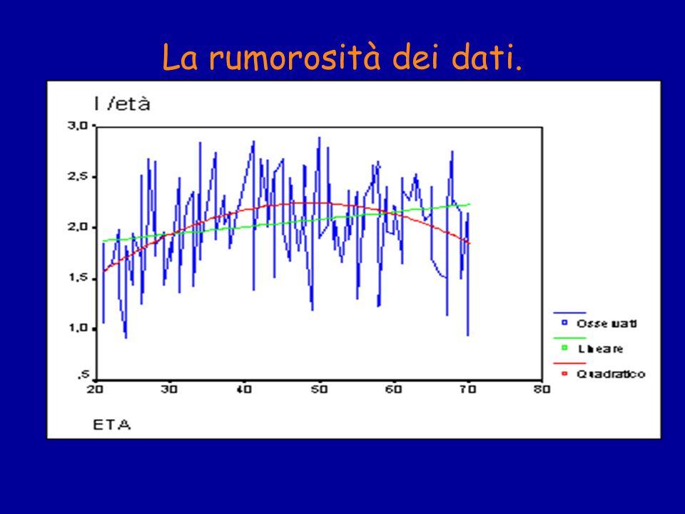 Normalmente la sola ispezione visiva del diagramma di dispersione dei dati non é sufficiente per valutare lentità e la significatività della relazione tra le variabili.