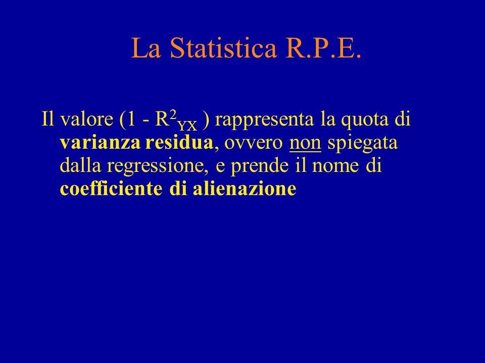 esempio r=0.89 R 2 =0.79