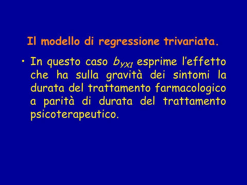 Stima dei parametri I parametri del modello possono essere stimati con il metodo dei minimi quadrati ordinari (Stime O.L.S.), come nel caso bivariato.