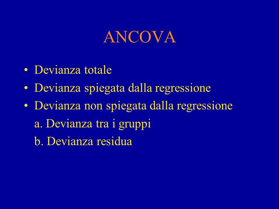 ANCOVA Devianza totale Devianza spiegata dalla regressione Devianza non spiegata dalla regressione a. Devianza tra i gruppi b. Devianza residua