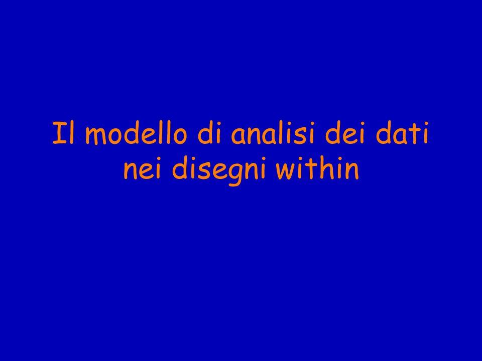 Il modello di analisi dei dati Il modello di analisi dei dati per un disegno ad un fattore analizzato tra i soggetti è lANOVA ad una via per prove ripetute: within subjects one way ANOVA