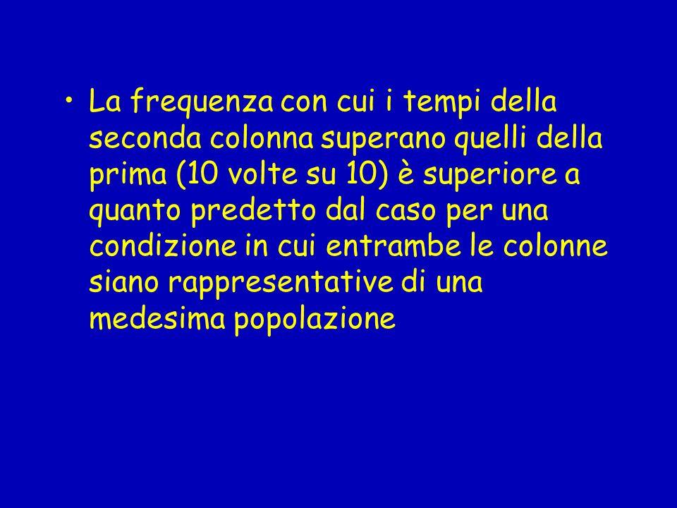La frequenza con cui i tempi della seconda colonna superano quelli della prima (10 volte su 10) è superiore a quanto predetto dal caso per una condizione in cui entrambe le colonne siano rappresentative di una medesima popolazione