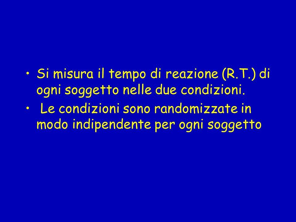Si misura il tempo di reazione (R.T.) di ogni soggetto nelle due condizioni.