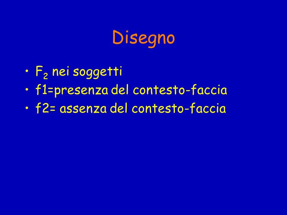 Disegno F 2 nei soggetti f1=presenza del contesto-faccia f2= assenza del contesto-faccia