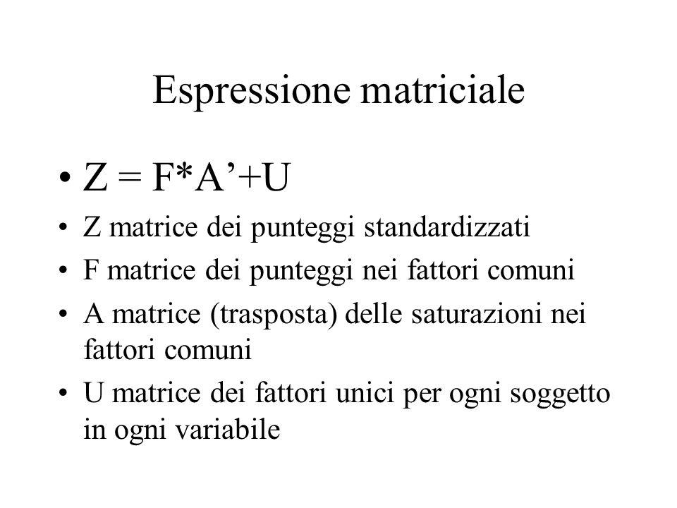 Espressione matriciale Z = F*A+U Z matrice dei punteggi standardizzati F matrice dei punteggi nei fattori comuni A matrice (trasposta) delle saturazio
