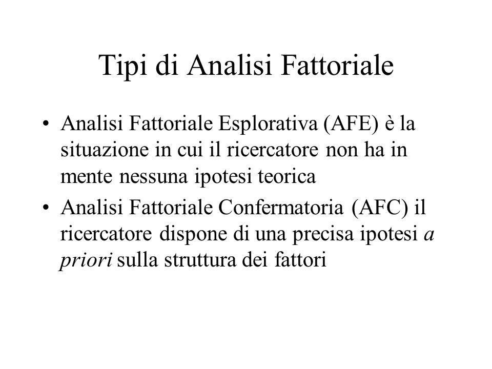 Tipi di Analisi Fattoriale Analisi Fattoriale Esplorativa (AFE) è la situazione in cui il ricercatore non ha in mente nessuna ipotesi teorica Analisi