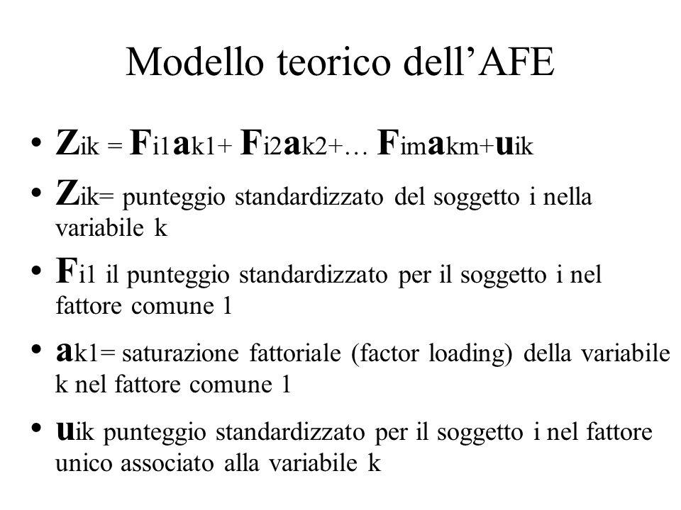Modello teorico dellAFE Z ik = F i1 a k1+ F i2 a k2+… F im a km+ u ik Z ik= punteggio standardizzato del soggetto i nella variabile k F i1 il punteggi