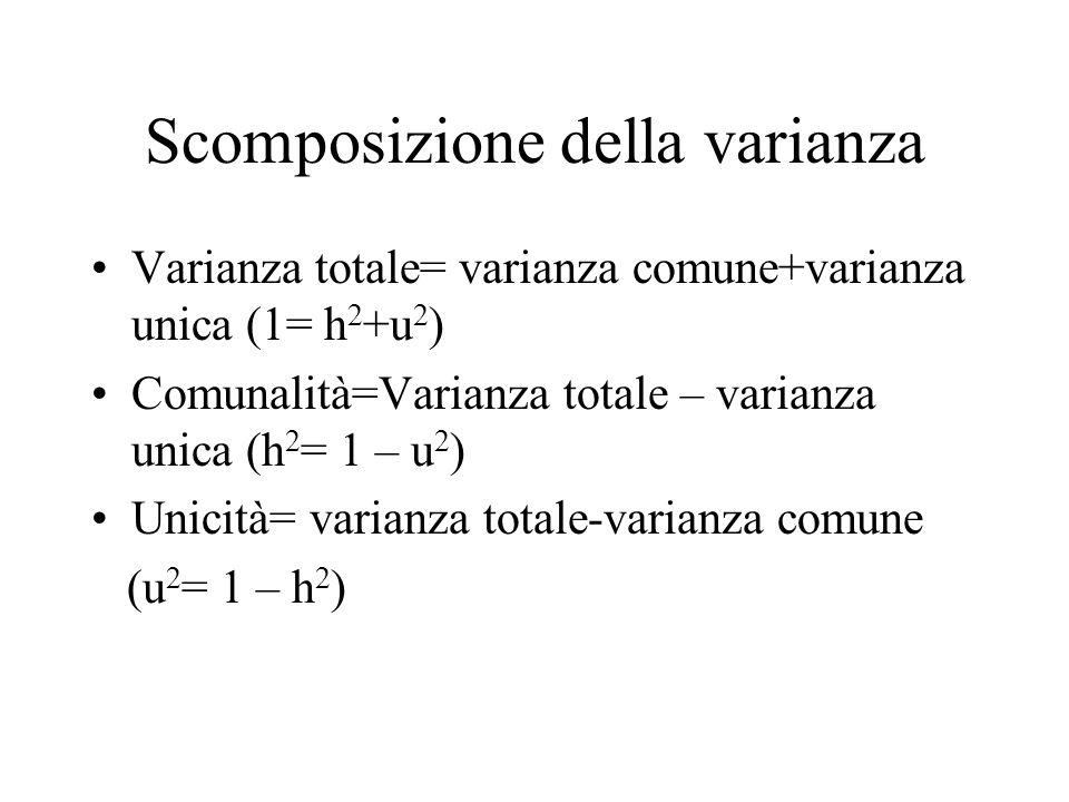 Scomposizione della varianza Varianza totale= varianza comune+varianza unica (1= h 2 +u 2 ) Comunalità=Varianza totale – varianza unica (h 2 = 1 – u 2