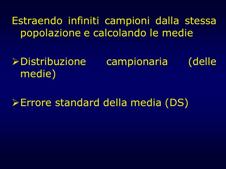 Estraendo infiniti campioni dalla stessa popolazione e calcolando le medie Distribuzione campionaria (delle medie) Errore standard della media (DS)