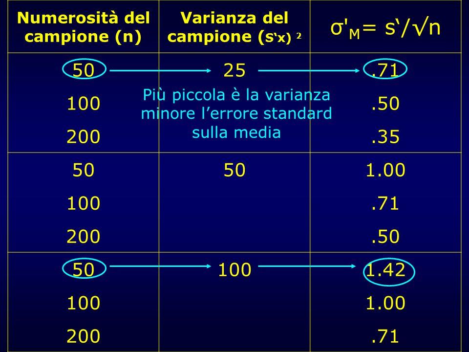 Numerosità del campione (n) Varianza del campione ( Sx) 2 σ' M = s/n 5025.71 100.50 200.35 50 1.00 100.71 200.50 501001.42 1001.00 200.71 Più piccola
