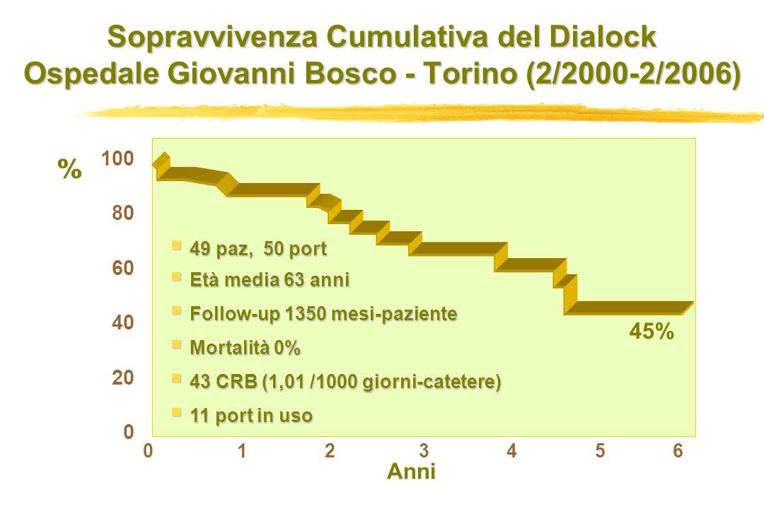 Sopravvivenza Cumulativa del Dialock Ospedale Giovanni Bosco - Torino (2/2000-2/2006) 100 80 60 40 20 0 0 1 2 3 4 5 6 % Anni 45% 49 paz, 50 port 49 paz, 50 port Età media 63 anni Età media 63 anni Follow-up 1350 mesi-paziente Follow-up 1350 mesi-paziente Mortalità 0% Mortalità 0% 43 CRB (1,01 /1000 giorni-catetere) 43 CRB (1,01 /1000 giorni-catetere) 11 port in uso 11 port in uso
