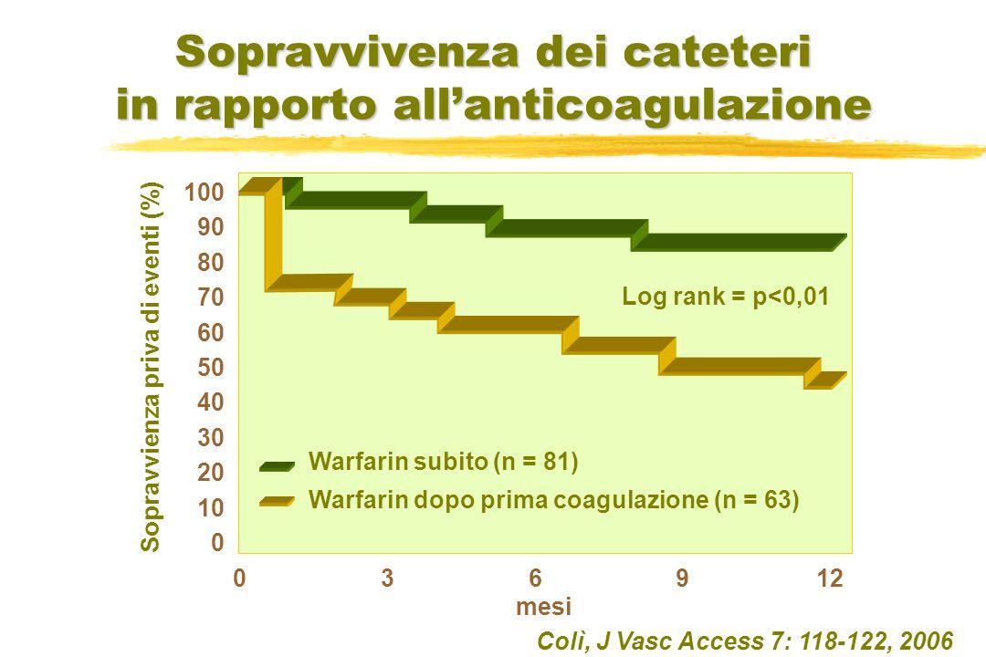 Colì, J Vasc Access 7: 118-122, 2006 100 90 80 70 60 50 40 30 20 10 0 0 3 6 9 12 Warfarin subito (n = 81) Sopravvienza priva di eventi (%) Log rank = p<0,01 mesi Sopravvivenza dei cateteri in rapporto allanticoagulazione Warfarin dopo prima coagulazione (n = 63)