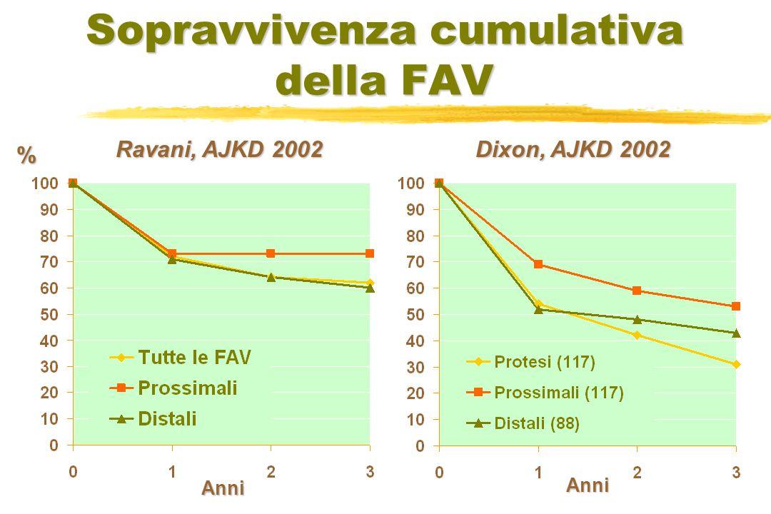 Sopravvivenza cumulativa della FAV Ravani, AJKD 2002 % Anni Anni Dixon, AJKD 2002