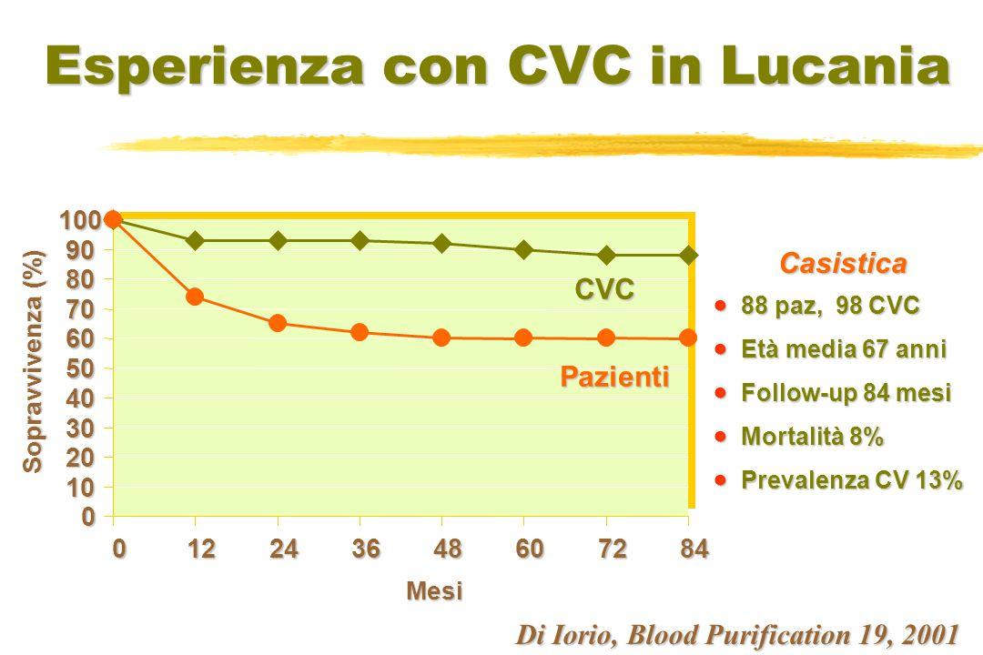 Maya, Kidney Int 68:2886–2889, 2005 Sopravvivenza primaria dei CVC in rapporto alla sede 0 100 200 300 100 80 60 40 20 0 % Giugulare interna (n=54) Femorale (n=27) Giorni p<0,0001