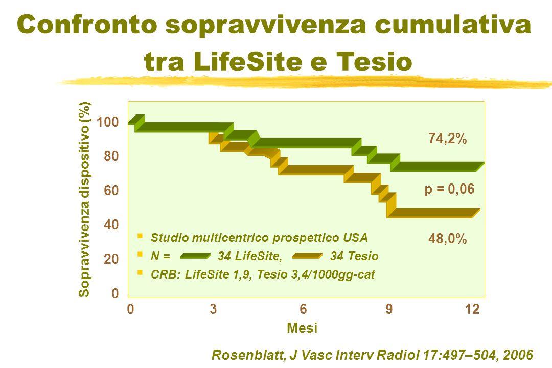 Rosenblatt, J Vasc Interv Radiol 17:497–504, 2006 74,2% 48,0% p = 0,06 0 3 6 9 12 100 80 60 40 20 0 Mesi Sopravvivenza dispositivo (%) Studio multicentrico prospettico USA N = 34 LifeSite, 34 Tesio CRB: LifeSite 1,9, Tesio 3,4/1000gg-cat Confronto sopravvivenza cumulativa tra LifeSite e Tesio