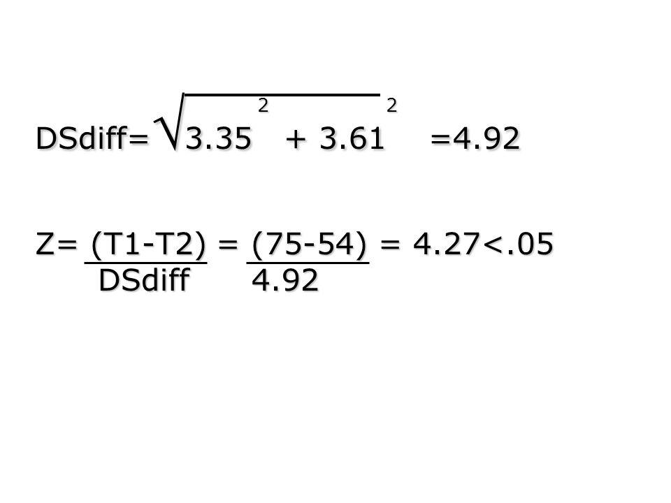 2 2 DSdiff= 3.35 + 3.61 =4.92 Z= (T1-T2) = (75-54) = 4.27<.05 DSdiff 4.92 DSdiff 4.92