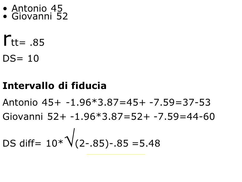 Antonio 45 Giovanni 52 r tt=.85 DS= 10 Intervallo di fiducia Antonio 45+ -1.96*3.87=45+ -7.59=37-53 Giovanni 52+ -1.96*3.87=52+ -7.59=44-60 DS diff= 1