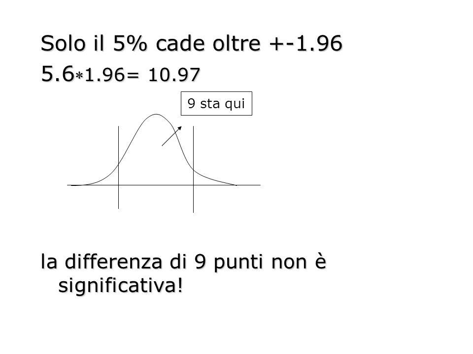 Solo il 5% cade oltre +-1.96 5.61.96= 10.97 la differenza di 9 punti non è significativa! 9 sta qui