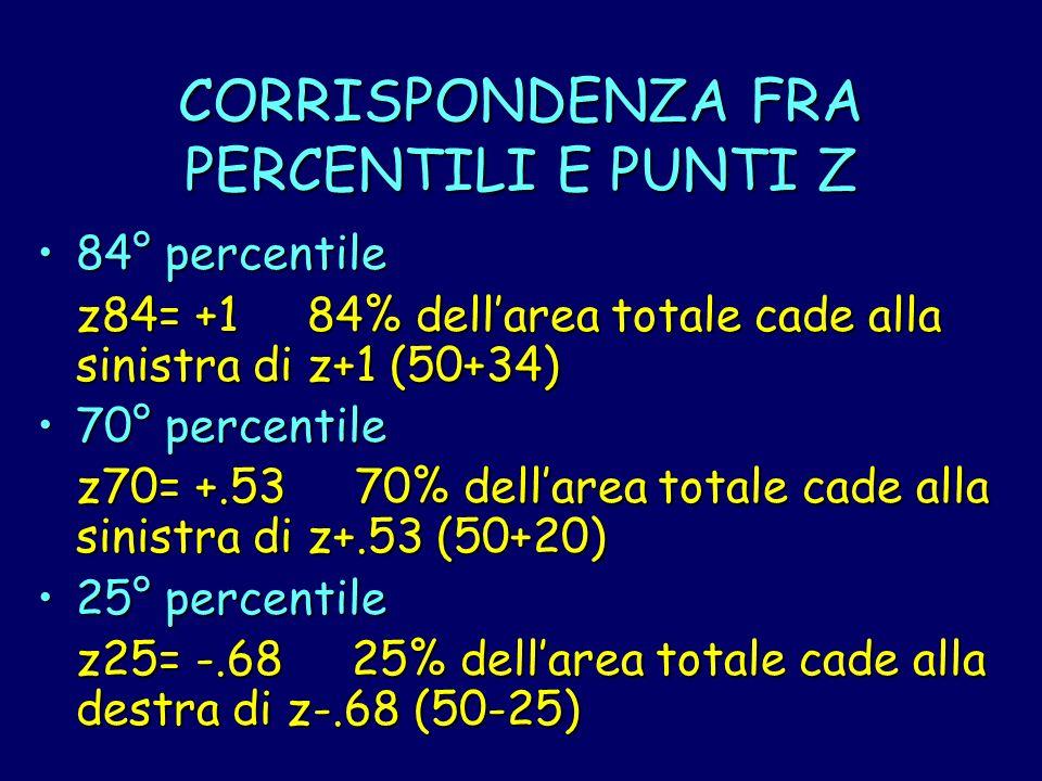 CORRISPONDENZA FRA PERCENTILI E PUNTI Z 84° percentile84° percentile z84= +1 84% dellarea totale cade alla sinistra di z+1 (50+34) 70° percentile70° p